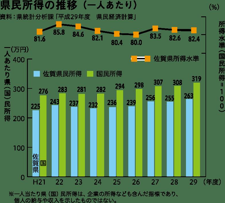 県民所得の推移