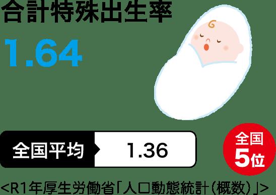 合計特殊出生率