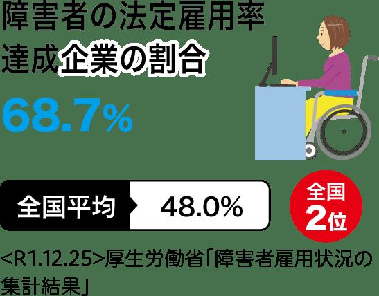 障害者の法定雇用率達成企業の割合