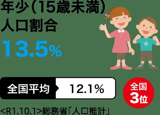 年少(15歳未満)人口割合