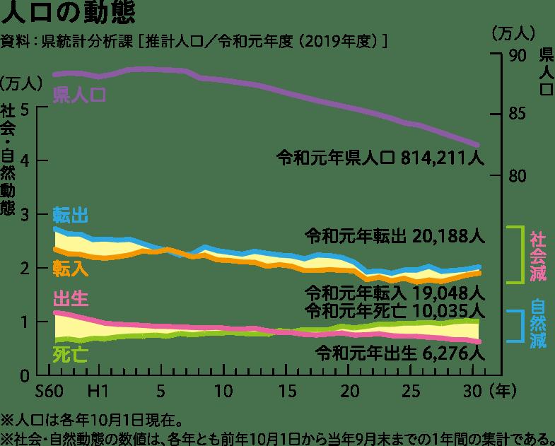 人口の動態