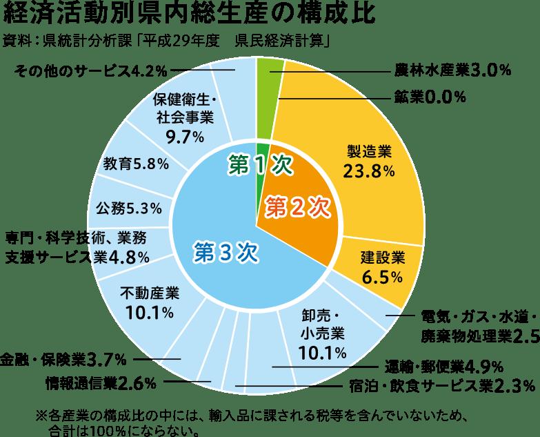 経済活動別県内総生産の構成比