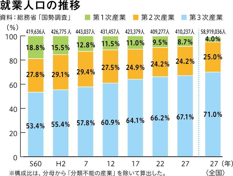 就業人口の推移