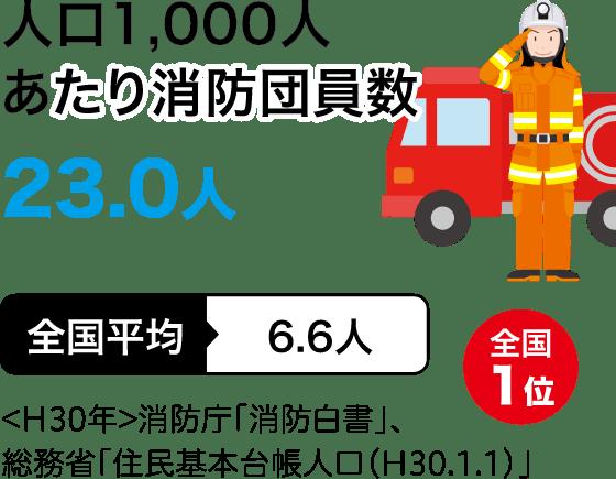 人口1000人あたり消防団員数