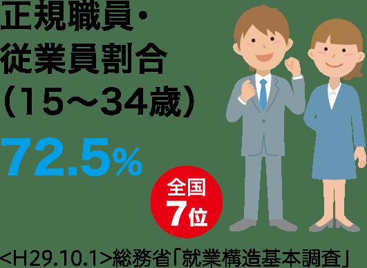 正規職員・従業員割合(15~34歳)